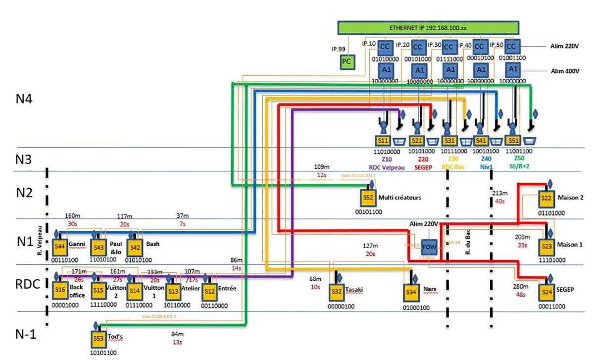 Schéma de transport d'argent système bidirectionnel H61